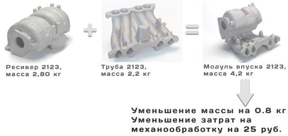 Снижение затрат на производство отливки